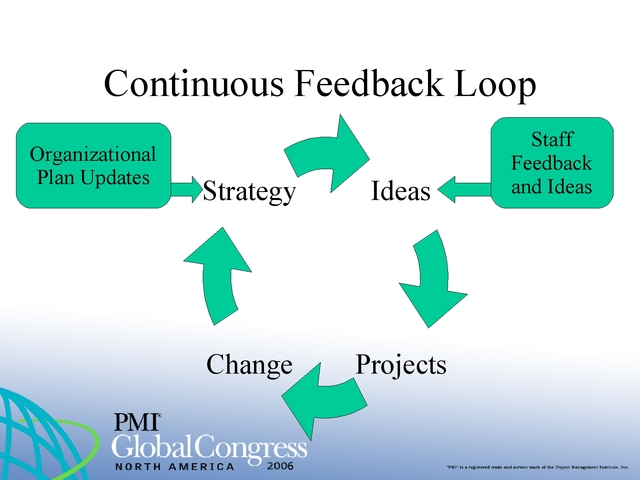 How Project Management Complements Strategy
